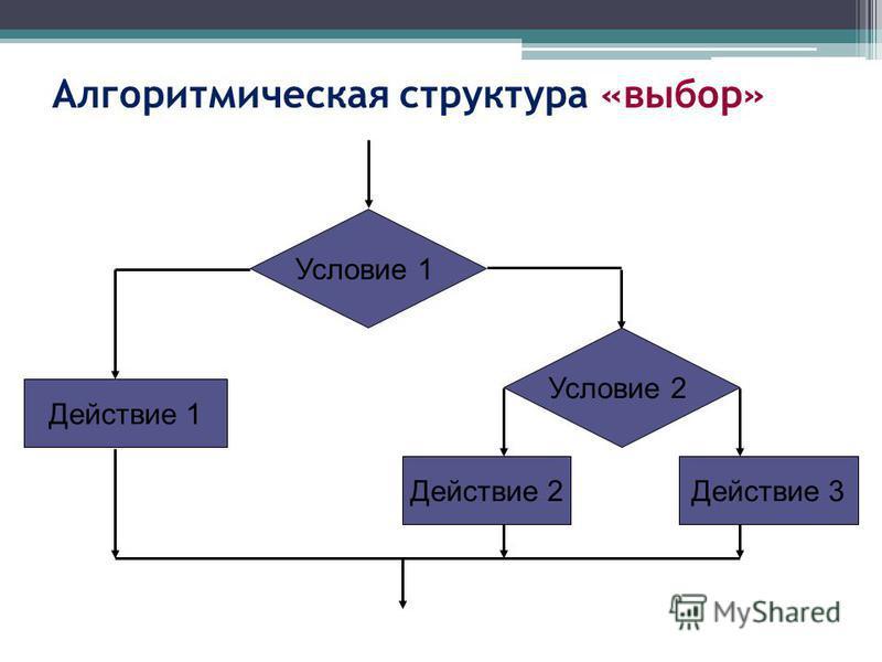 Алгоритмическая структура «выбор» Условие 1 Действие 2 Действие 1 Условие 2 Действие 3