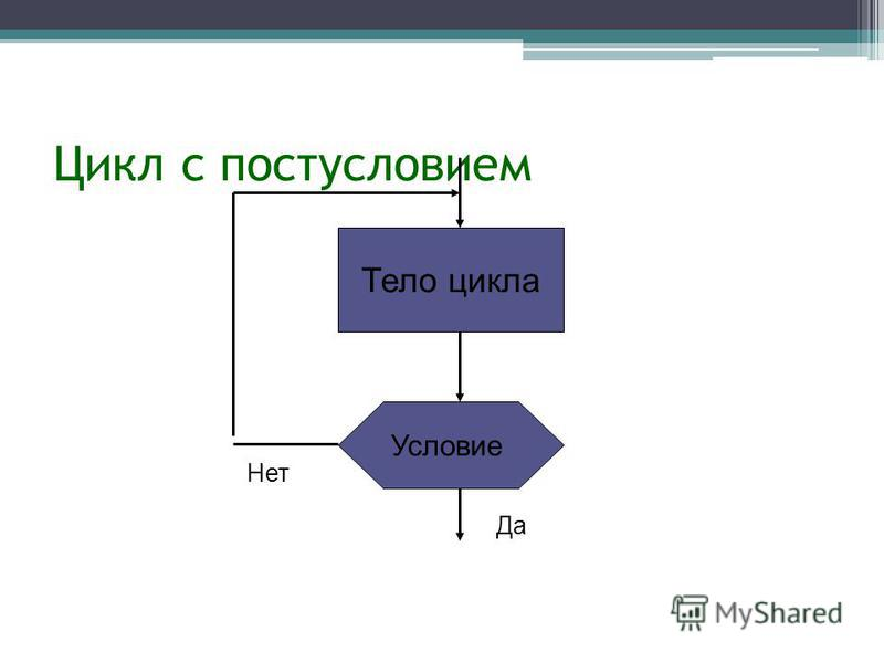 Цикл с постусловием Условие Тело цикла Да Нет