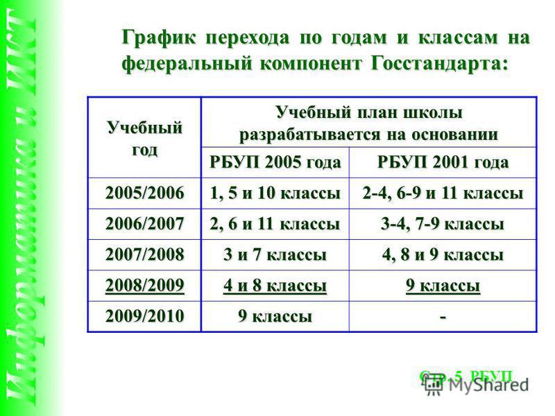 График перехода по годам и классам на федеральный компонент Госстандарта: Учебный год Учебный план школы разрабатывается на основании РБУП 2005 года РБУП 2001 года 2005/2006 1, 5 и 10 классы 2-4, 6-9 и 11 классы 2006/2007 2, 6 и 11 классы 3-4, 7-9 кл