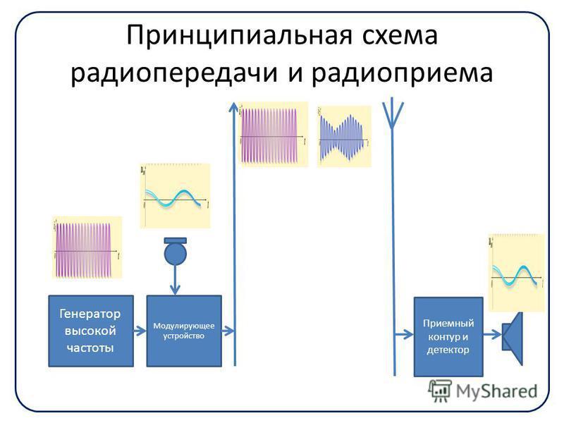 Принципиальная схема радиопередачи и радиоприема Генератор высокой частоты Модулирующее устройство Приемный контур и детектор