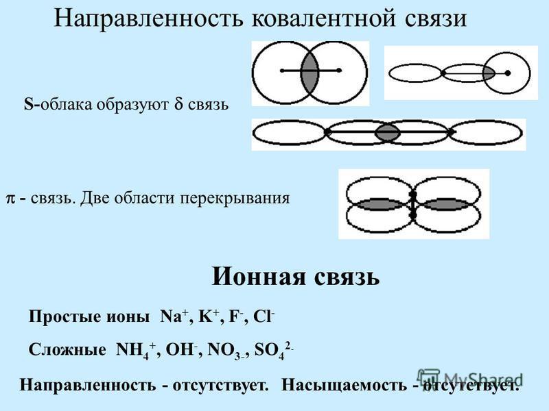 Направленность ковалентной связи S-облака образуют связь - связь. Две области перекрывания Ионная связь Простые ионы Na +, K +, F -, Cl - Сложные NH 4 +, OH -, NO 3-, SO 4 2 - Направленность - отсутствует. Насыщаемость - отсутствует.