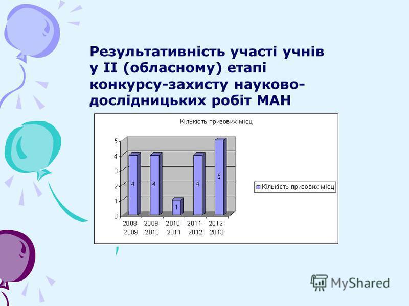 Результативність участі учнів у ІІ (обласному) етапі конкурсу-захисту науково- дослідницьких робіт МАН