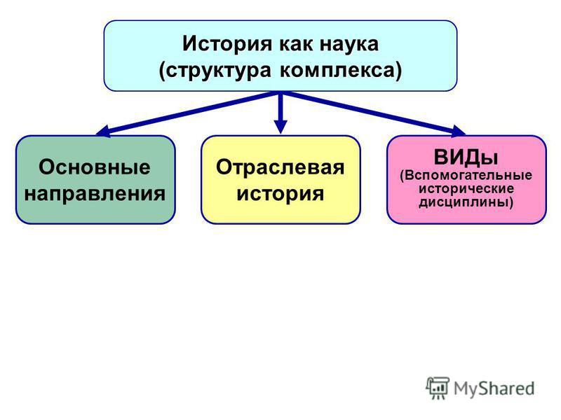 Основные направления Отраслевая история ВИДы (Вспомогательные исторические дисциплины) История как наука (структура комплекса (структура комплекса)