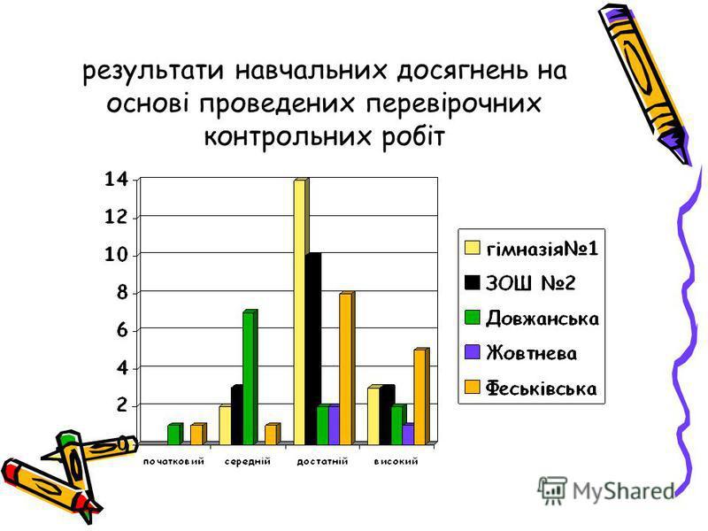 результати навчальних досягнень на основі проведених перевірочних контрольних робіт
