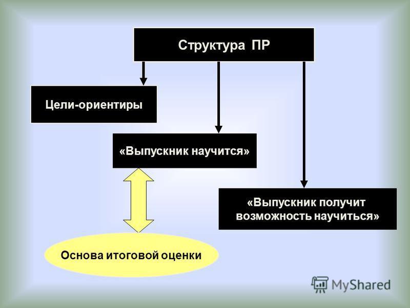 Структура ПР Цели-ориентиры «Выпускник научится» «Выпускник получит возможность научиться» Основа итоговой оценки