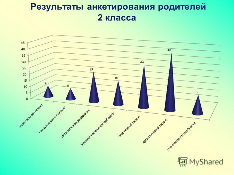 Результаты анкетирования родителей 2 класса