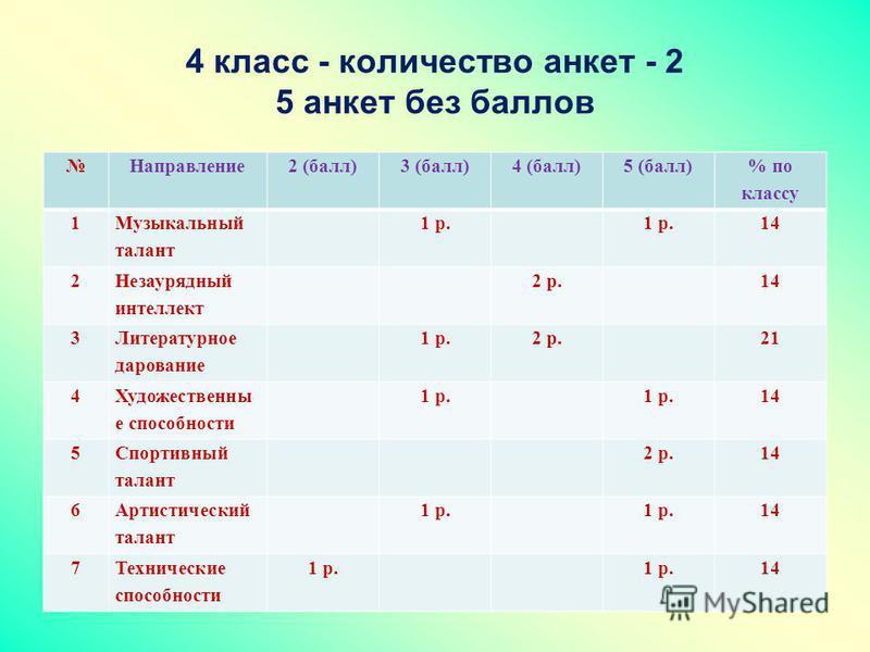 4 класс - количество анкет - 2 5 анкет без баллов Направление 2 (балл)3 (балл)4 (балл)5 (балл) % по классу 1 Музыкальный талант 1 р. 14 2 Незаурядный интеллект 2 р.14 3 Литературное дарование 1 р.2 р.21 4 Художественны е способности 1 р. 14 5 Спортив