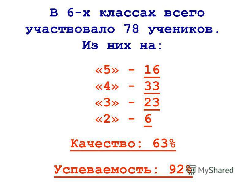 В 6-х классах всего участвовало 78 учеников. Из них на: «5» - 16 «4» - 33 «3» - 23 «2» - 6 Качество: 63% Успеваемость: 92%