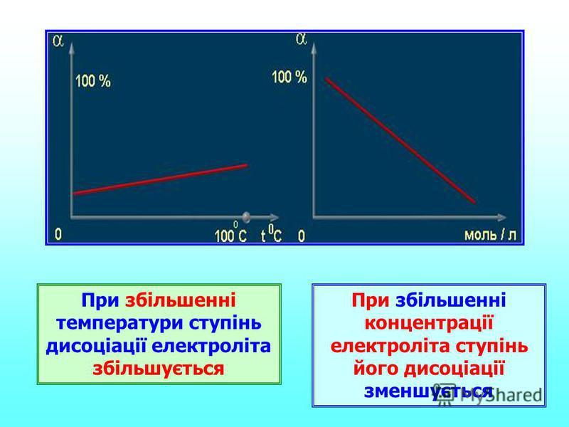 При збільшенні температури ступінь дисоціації електроліта збільшується При збільшенні концентрації електроліта ступінь його дисоціації зменшується