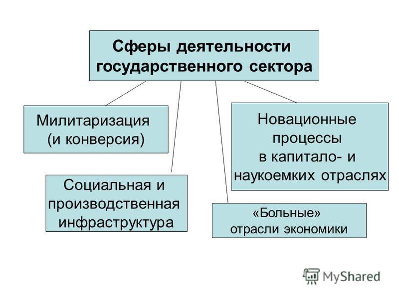 Сферы деятельности государственного сектора Милитаризация (и конверсия) Социальная и производственная инфраструктура Новационные процессы в капитало- и наукоемких отраслях «Больные» отрасли экономики