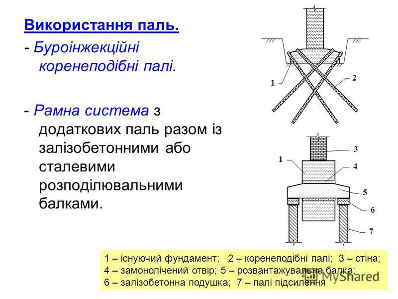 Використання паль. - Буроінжекційні коренеподібні палі. - Рамна система з додаткових паль разом із залізобетонними або сталевими розподілювальними балками. 1 2 1 3 4 5 6 7 1 – існуючий фундамент; 2 – коренеподібні палі; 3 – стіна; 4 – замонолічений о