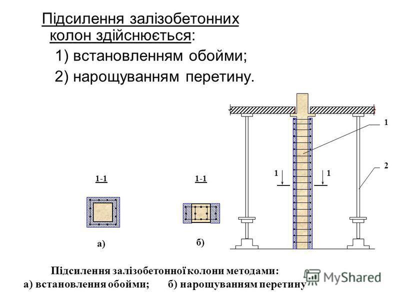 Підсилення залізобетонних колон здійснюється: 1) встановленням обойми; 2) нарощуванням перетину. 11 1 2 Підсилення залізобетонної колони методами: а) встановлення обойми; б) нарощуванням перетину 1-1 а) 1-1 б)