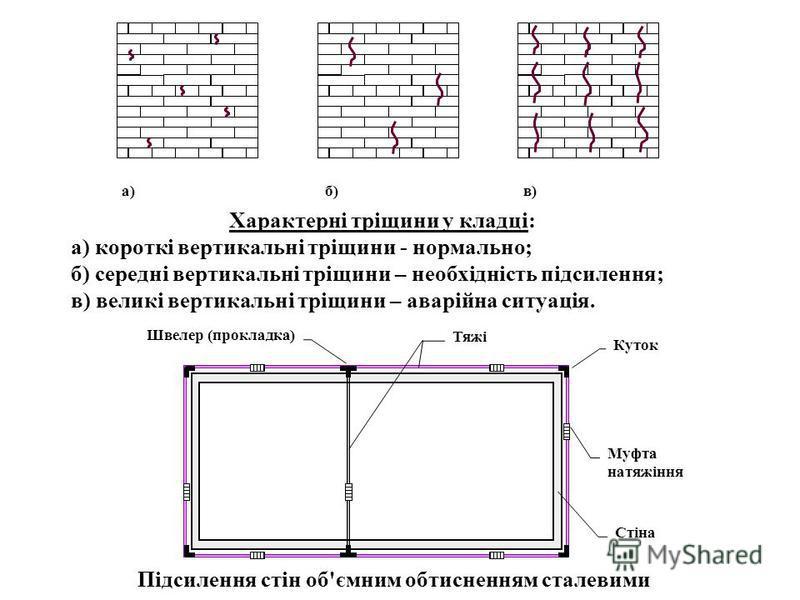 а)б)в) Швелер (прокладка) Куток Муфта натяжіння Тяжі Стіна Підсилення стін об'ємним обтисненням сталевими тяжами Характерні тріщини у кладці: а) короткі вертикальні тріщини - нормально; б) середні вертикальні тріщини – необхідність підсилення; в) вел