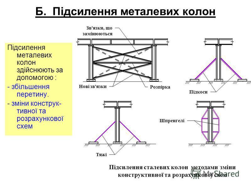 Б. Підсилення металевих колон Підсилення металевих колон здійснюють за допомогою : - збільшення перетину. - зміни конструк- тивної та розрахункової схем Нові зв'язки Зв'язки, що замінюються Розпірка Підкоси Тяжі Шпренгелі Підсилення сталевих колон ме