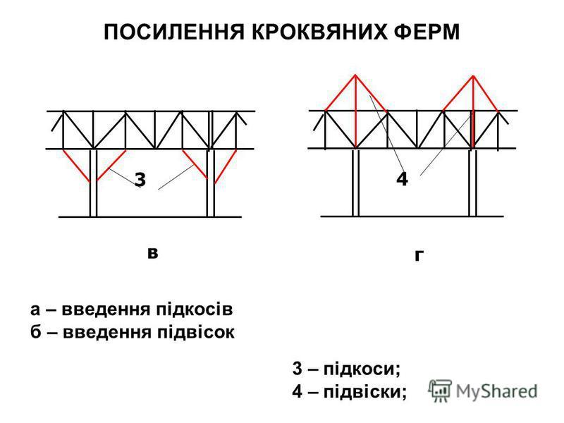 ПОСИЛЕННЯ КРОКВЯНИХ ФЕРМ 3 в 4 г 3 – підкоси; 4 – підвіски; а – введення підкосів б – введення підвісок