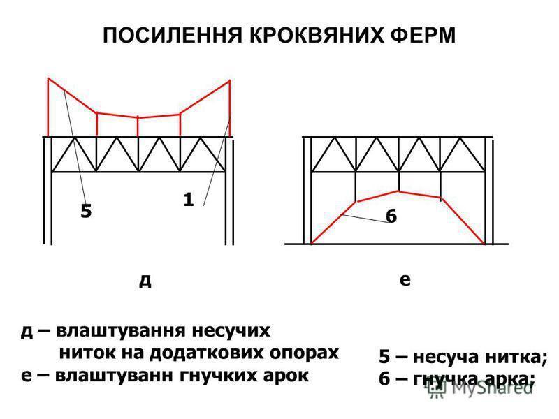 ПОСИЛЕННЯ КРОКВЯНИХ ФЕРМ 1 д 6 е 5 5 – несуча нитка; 6 – гнучка арка; д – влаштування несучих ниток на додаткових опорах е – влаштуванн гнучких арок