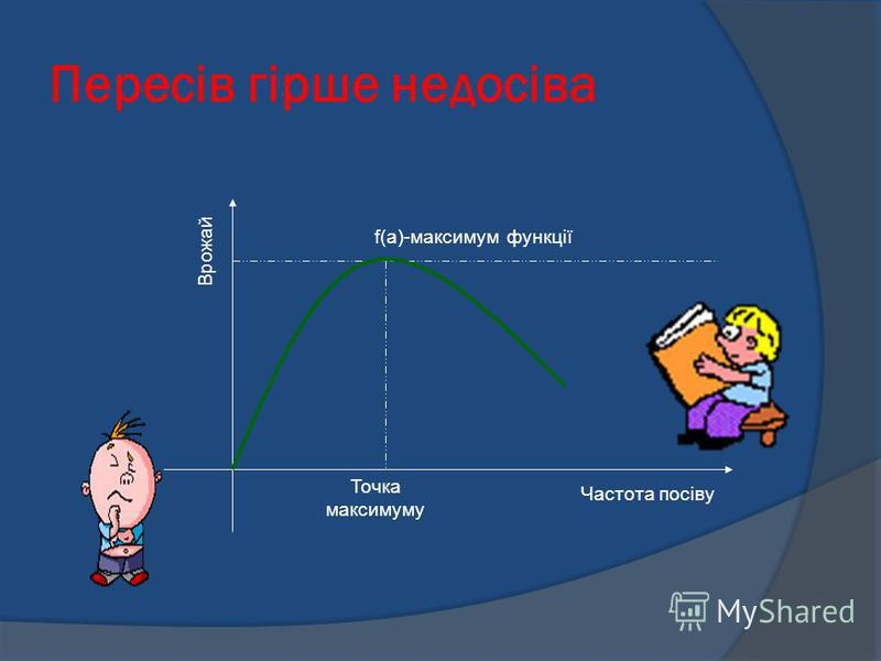 Пересів гірше недосіва Точка максимуму f(a)-максимум функції Частота посіву Врожай