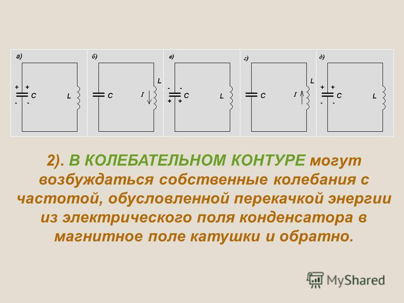 2). В КОЛЕБАТЕЛЬНОМ КОНТУРЕ могут возбуждаться собственные колебания с частотой, обусловленной перекачкой энергии из электрического поля конденсатора в магнитное поле катушки и обратно.