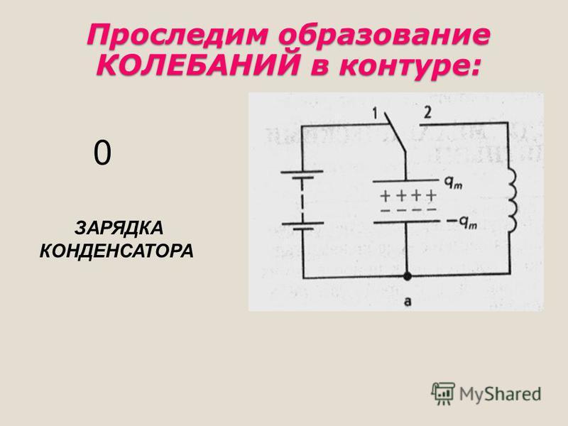 ЗАРЯДКА КОНДЕНСАТОРА 0 Проследим образование КОЛЕБАНИЙ в контуре: