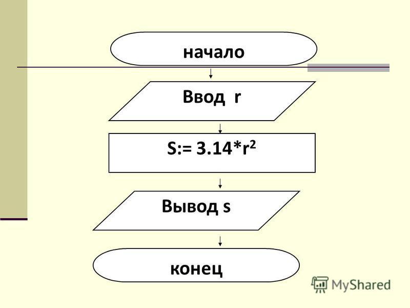 начало Ввод r S:= 3.14*r 2 Вывод s конец