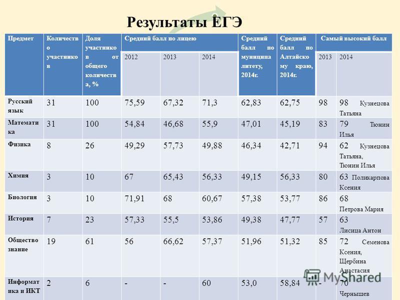 Результаты ЕГЭ Предмет Количеств о участников Доля участников от общего количеств а, % Средний балл по лицею Средний балл по муниципалитету, 2014 г. Средний балл по Алтайско му краю, 2014 г. Самый высокий балл 20122013201420132014 Русский язык 311007