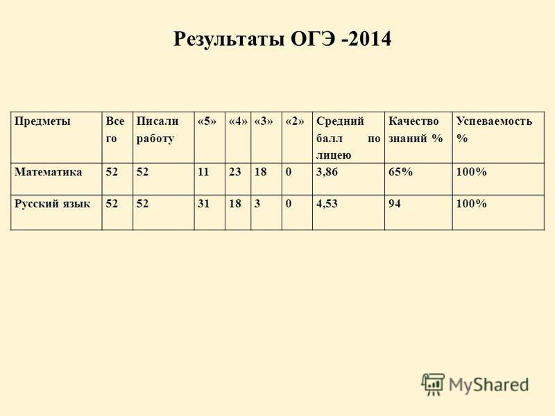 Результаты ОГЭ -2014 Предметы Все го Писали работу «5»«4»«3»«2» Средний балл по лицею Качество знаний % Успеваемость % Математика 52 11231803,8665% 100% Русский язык 52 3118304,5394100%