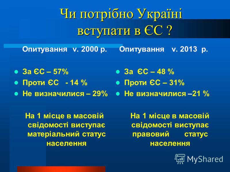 Чи потрібно Україні вступати в ЄС ? Чи потрібно Україні вступати в ЄС ? Опитування v. 2000 р. За ЄС – 57% Проти ЄС - 14 % Не визначилися – 29% На 1 місце в масовій свідомості виступає матеріальний статус населення Опитування v. 2013 р. За ЄС – 48 % П