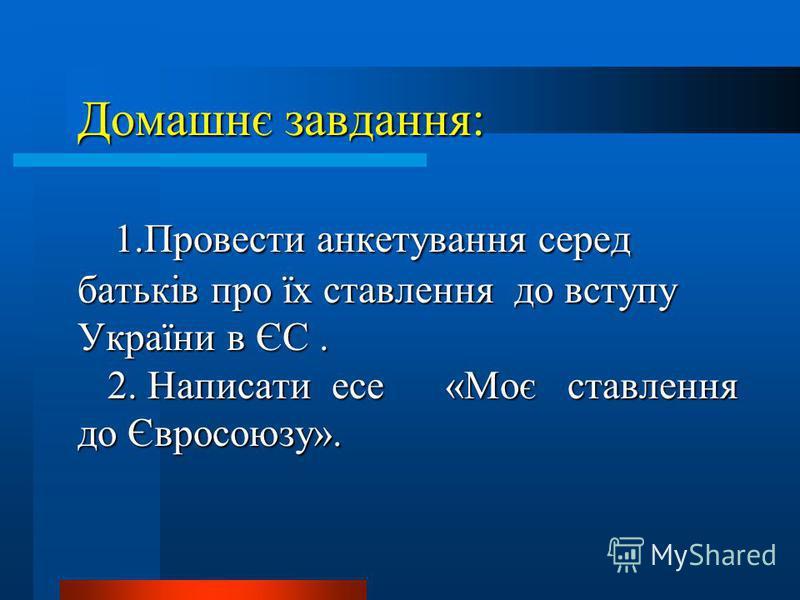 Домашнє завдання: 1.Провести анкетування серед батьків про їх ставлення до вступу України в ЄС. 2. Написати есе «Моє ставлення до Євросоюзу».
