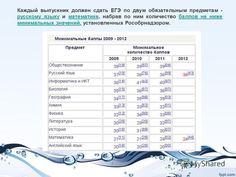 Каждый выпускник должен сдать ЕГЭ по двум обязательным предметам - русскому языку и математике, набрав по ним количество баллов не ниже минимальных значений, установленных Рособрнадзором. русскому языку математике баллов не ниже минимальных значений,