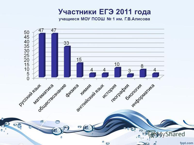 Участники ЕГЭ 2011 года учащиеся МОУ ПСОШ 1 им. Г.В.Алисова