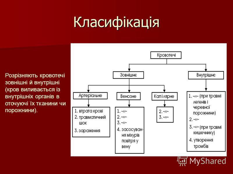 Класифікація Розрізняють кровотечі зовнішні й внутрішні (кров виливається із внутрішніх органів в оточуючі їх тканини чи порожнини).