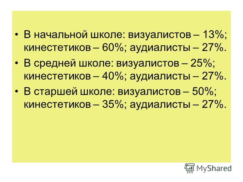 В начальной школе: визуалистов – 13%; кинестетиков – 60%; аудиалисты – 27%. В средней школе: визуалистов – 25%; кинестетиков – 40%; аудиалисты – 27%. В старшей школе: визуалистов – 50%; кинестетиков – 35%; аудиалисты – 27%.