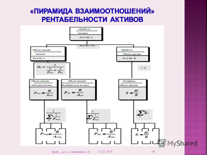 27.07.2015 14 проф., д.э.н. Селезнева Н.Н.