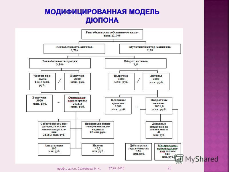 27.07.2015 23 проф., д.э.н. Селезнева Н.Н.