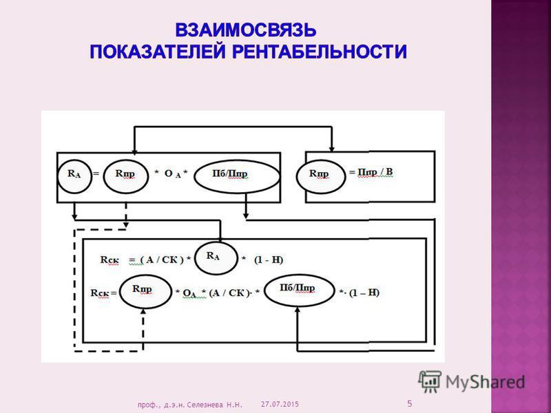 27.07.2015 5 проф., д.э.н. Селезнева Н.Н.
