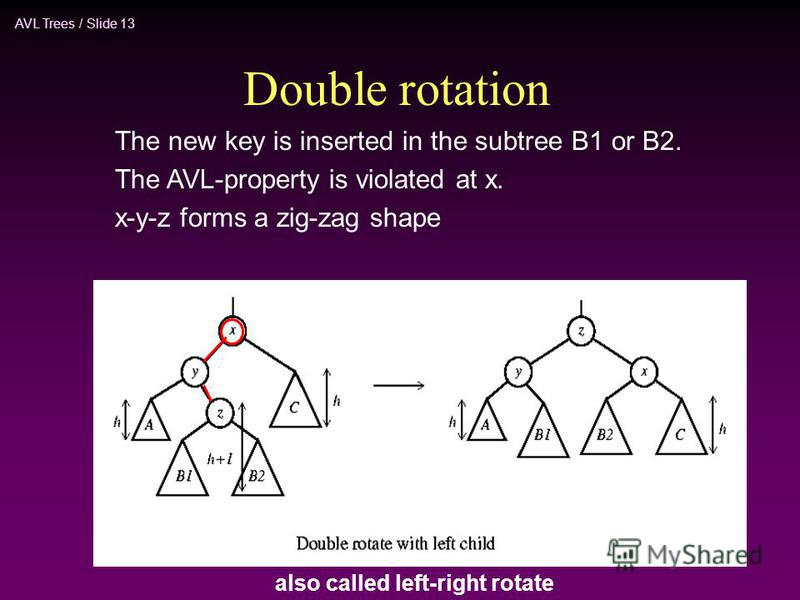 AVL Trees / Slide 13 Double rotation The new key is inserted in the subtree B1 or B2. The AVL-property is violated at x. x-y-z forms a zig-zag shape also called left-right rotate