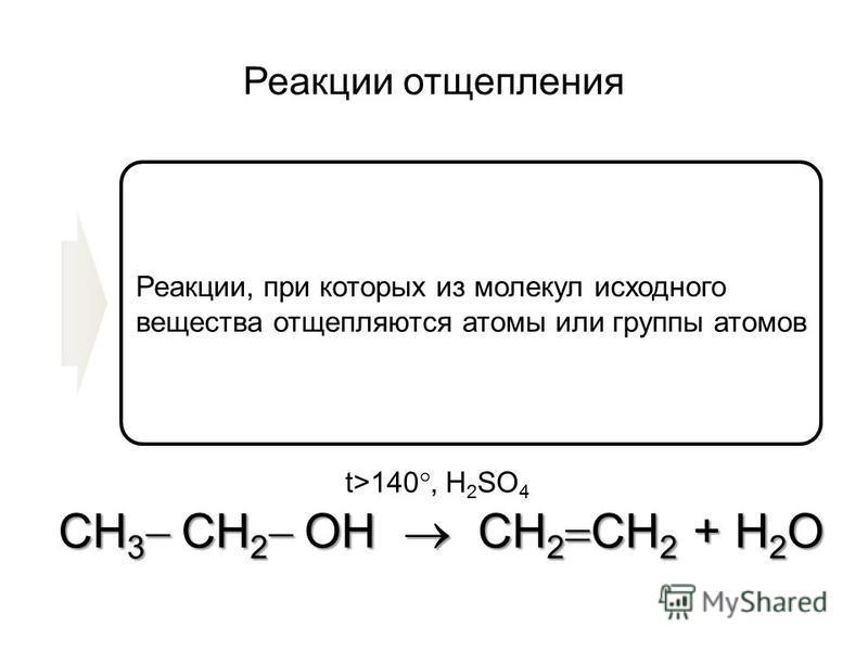Реакции отщепления Реакции, при которых из молекул исходного вещества отщепляются атомы или группы атомов СH 3 CH 2 ОH CH 2 CH 2 + H 2 O t>140, H 2 SO 4