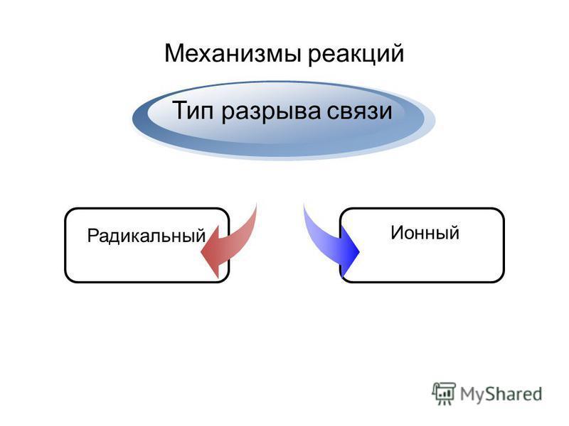 Механизмы реакций Радикальный Тип разрыва связи Ионный