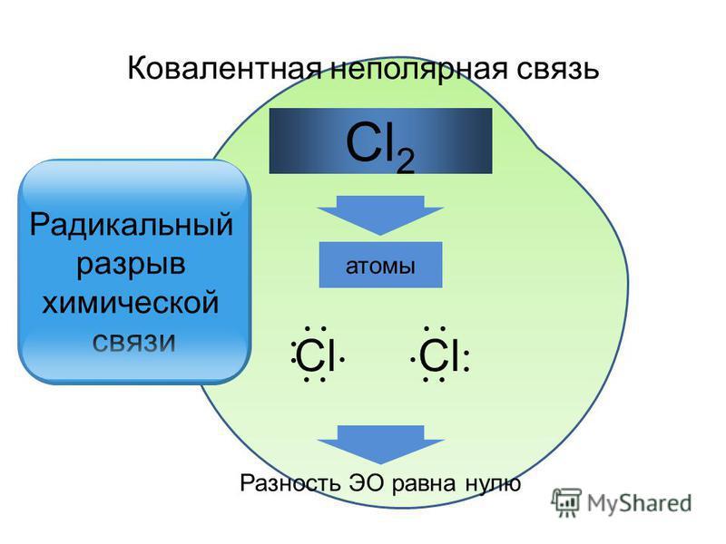 атомы Cl 2 Разность ЭО равна нулю Ковалентная неполярная связь Сl Сl Радикальный разрыв химической связи