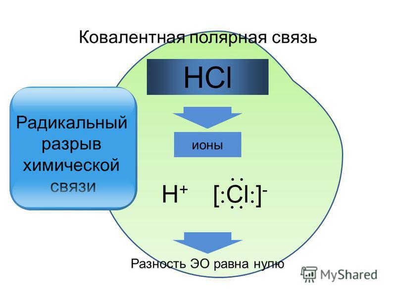ионы HCl Разность ЭО равна нулю Ковалентная полярная связь H+H+ [ Сl ] - Радикальный разрыв химической связи
