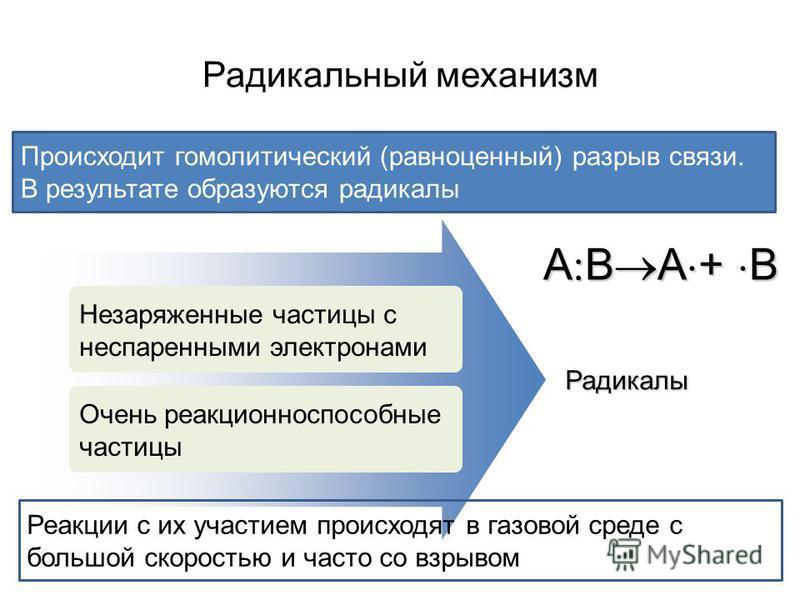 Радикальный механизм Происходит гомолитический (равноценный) разрыв связи. В результате образуются радикалы Незаряженные частицы с неспаренными электронами Очень реакционноспособные частицы Радикалы Реакции с их участием происходят в газовой среде с