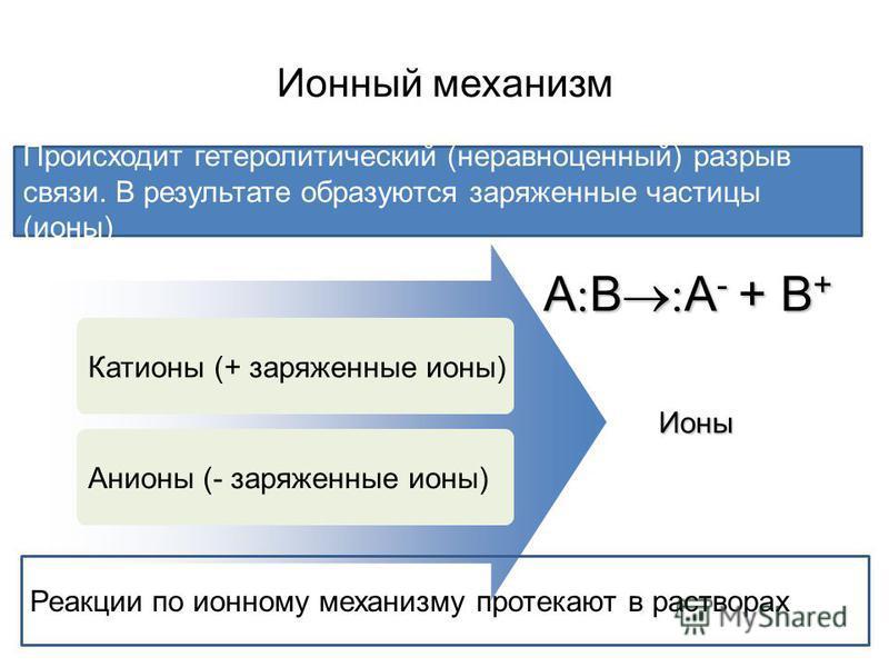 Ионный механизм Происходит гетеролитический (неравноценный) разрыв связи. В результате образуются заряженные частицы (ионы) Катионы (+ заряженные ионы) Анионы (- заряженные ионы) Ионы Реакции по ионному механизму протекают в растворах А В А - + В +