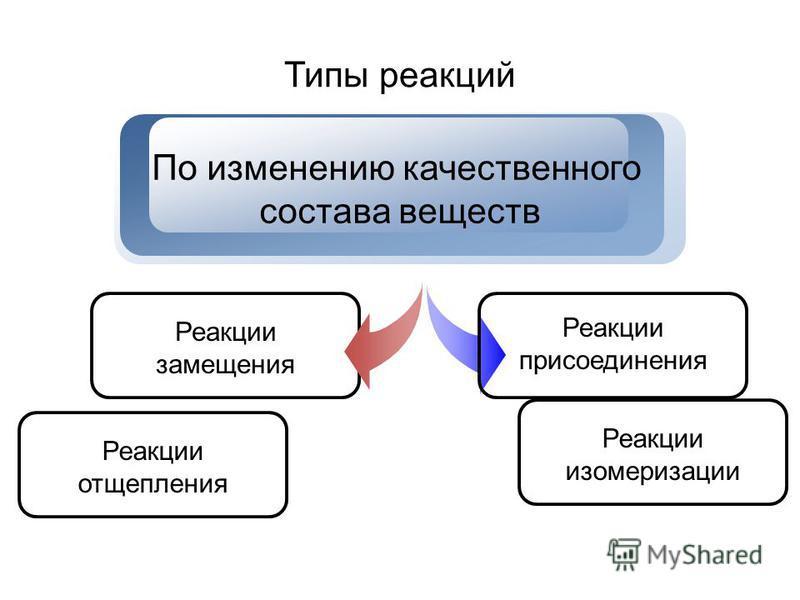 Типы реакций Реакции замещения По изменению качественного состава веществ Реакции присоединения Реакции отщепления Реакции изомеризации