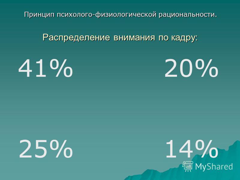 Распределение внимания по кадру: 41% 25% 20% 14% Принцип психолого-физиологической рациональности.