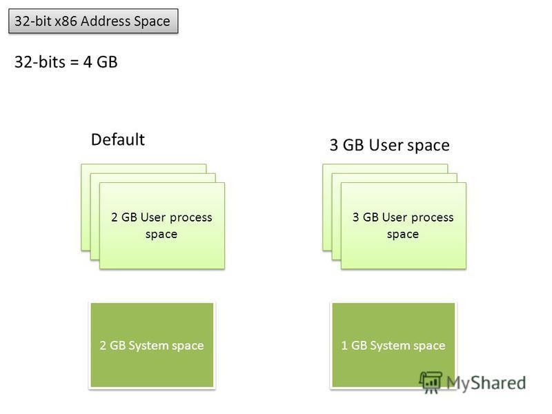 32-bit x86 Address Space 32-bits = 4 GB 2 GB User process space 2 GB System space 3 GB User process space 1 GB System space Default 3 GB User space