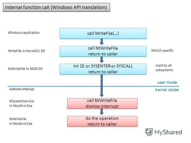 Internal function call (Windows API translation) call WriteFile(…) call NtWriteFile return to caller call NtWriteFile return to caller Int 2E or SYSENTER or SYSCALL return to caller Int 2E or SYSENTER or SYSCALL return to caller call NtWriteFile dism