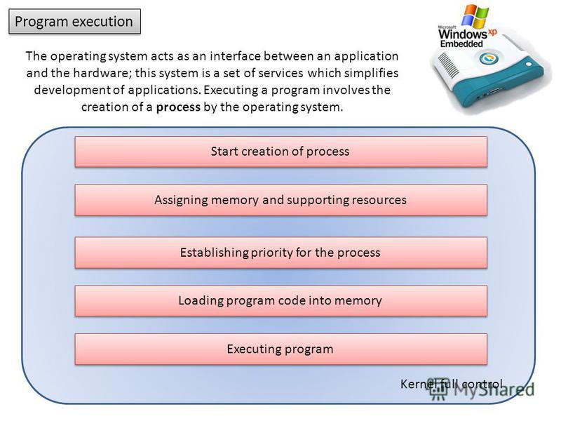Program execution Assigning memory and supporting resources Establishing priority for the process Loading program code into memory Executing program Start creation of process The operating system acts as an interface between an application and the ha
