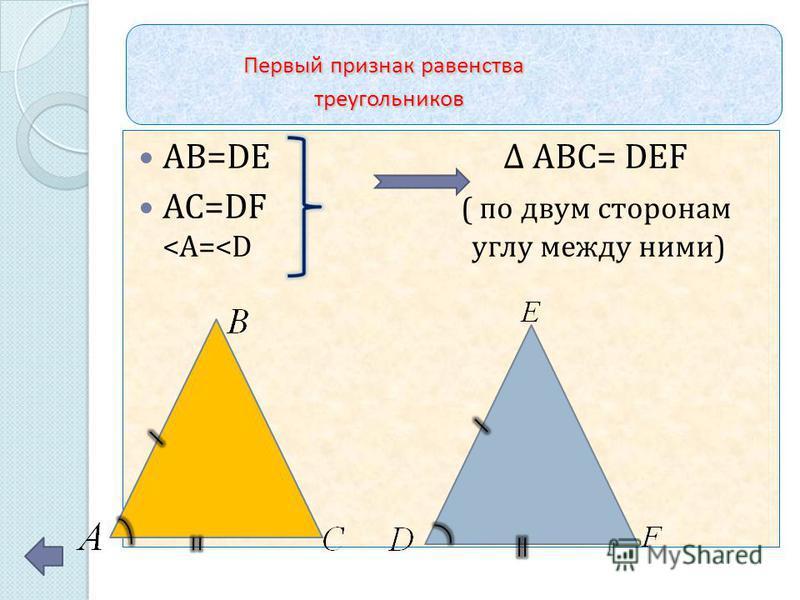 Первый признак равенства треугольников Первый признак равенства треугольников AB=DE Δ ABC= DEF AC=DF ( по двум сторонам <A=<D углу между ними)