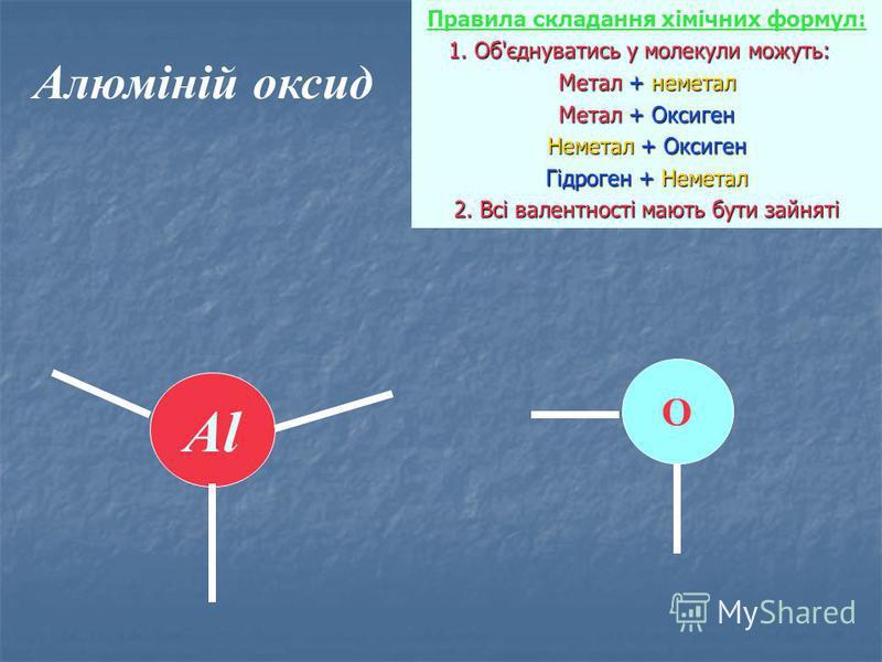 Алюміній оксид Правила складання хімічних формул: 1. Об'єднуватись у молекули можуть: 1. Об'єднуватись у молекули можуть: Метал + неметал Метал + Оксиген Неметал + Оксиген Гідроген + Неметал 2. Всі валентності мають бути зайняті Al О