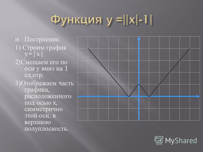 Построение. 1) Строим график y=|x| 2) Смещаем его по оси у вниз на 1 ед. отр. 3) Отображаем часть графика, расположенного под осью х, симметрично этой оси, в верхнюю полуплоскость.